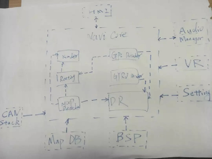 嵌入式软件怎么做FMEA