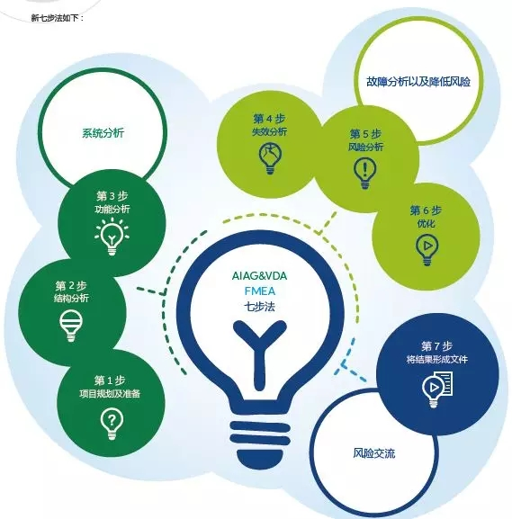 新版FMEA标准简介