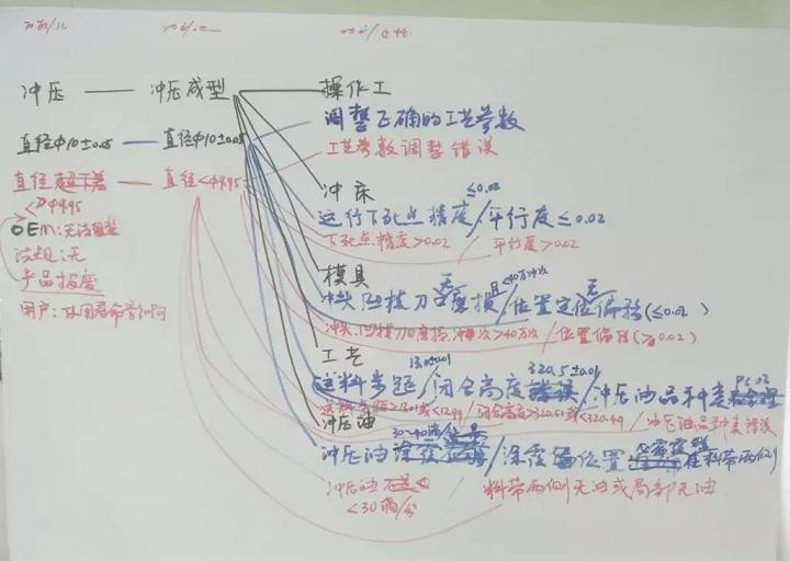 PFMEA怎么做功能分析