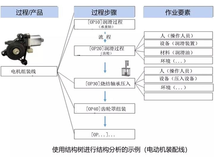 PFMEA怎么做结构树