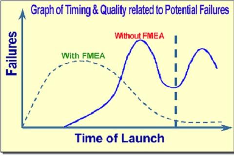为什么要做FMEA?